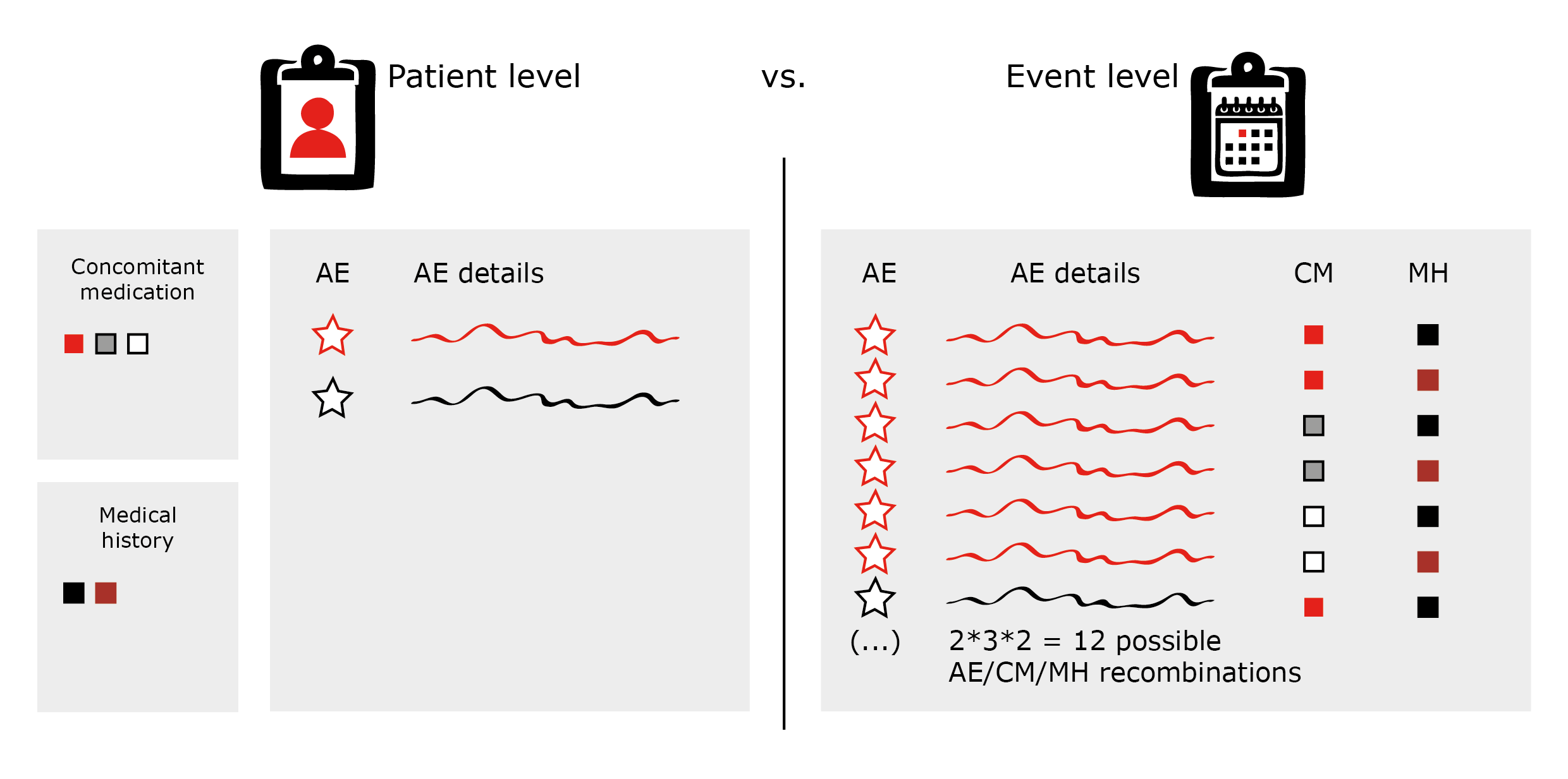 AE listings on patient and event level